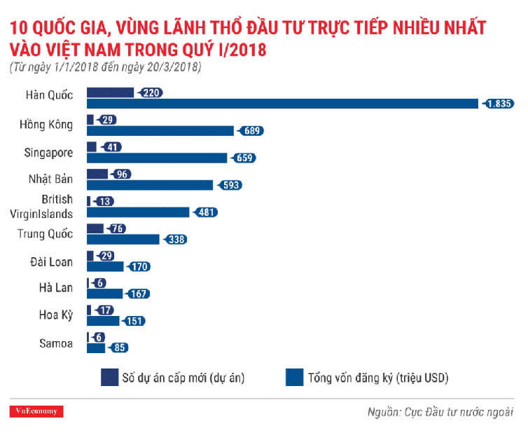 Những quốc gia thành lập công ty đầu tư tại Việt Nam nhiều nhất 2018