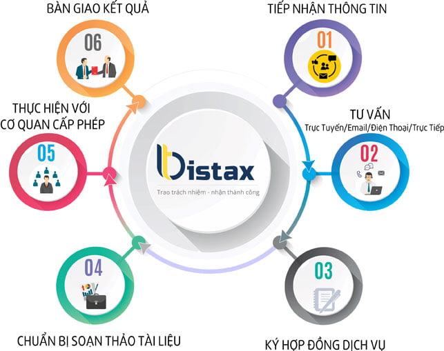 Quy trình tư vấn thành lập công ty tại Luật Bistax