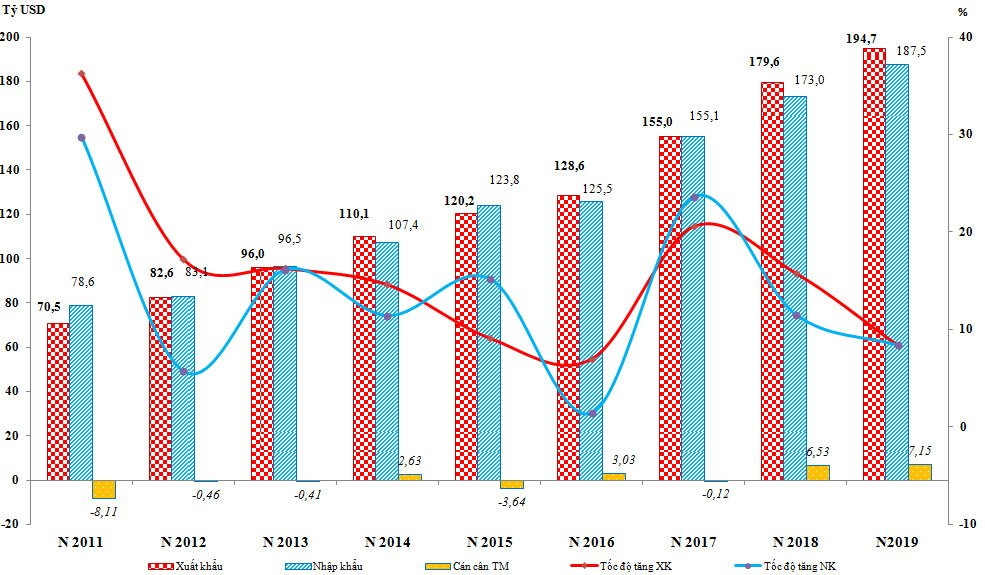Tốc độ tăng trưởng kinh tế của Việt Nam giai đoạn từ 2011 đến 2019 (Nguồn: Tổng cục hải quan Việt Nam). Trong đó Công ty nước ngoài đóng góp kim ngạch xuất nhập khẩu tại Việt Nam không hề nhỏ